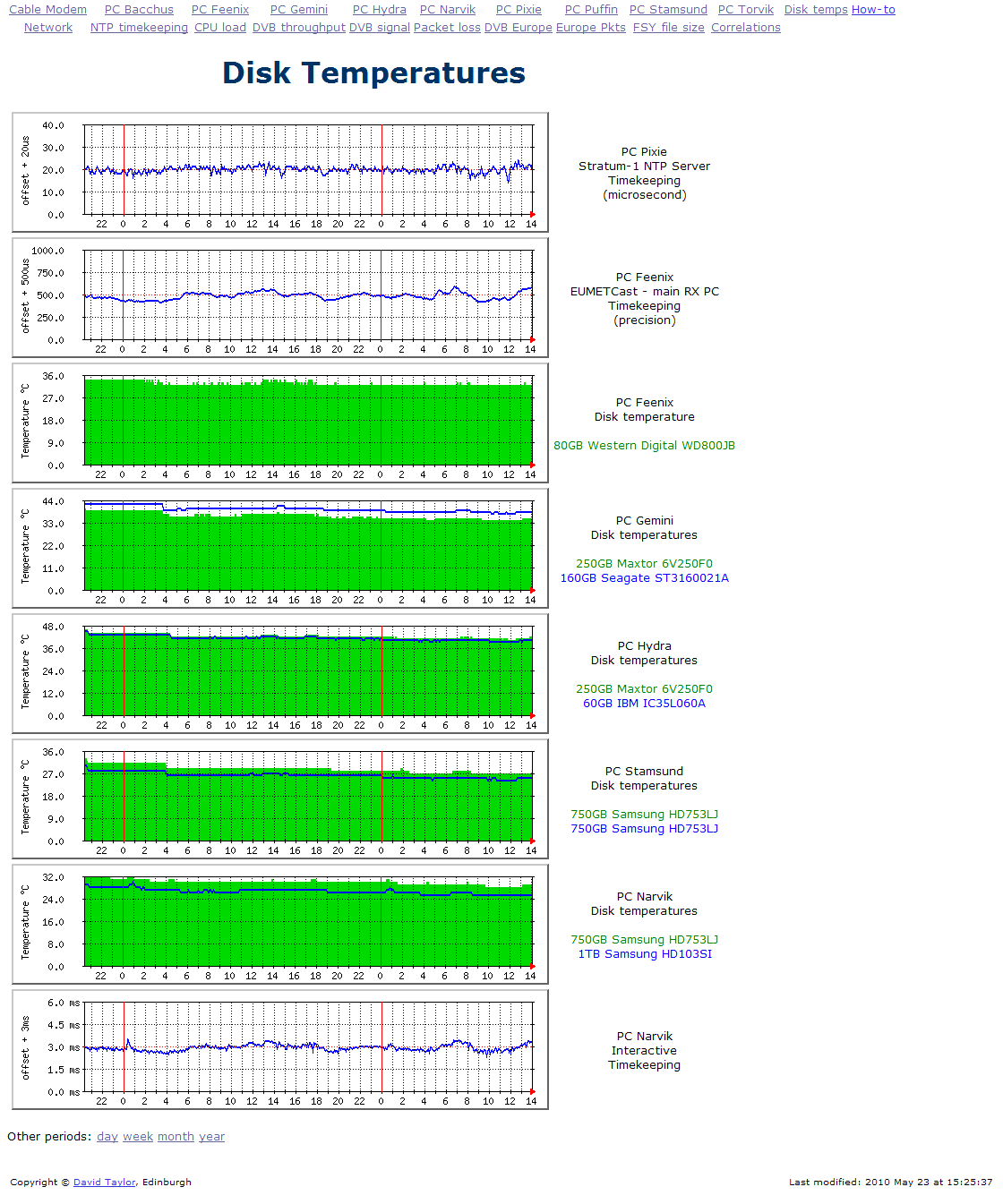 Performance Monitoring With Mrtg Snmp Informant Disk Temperature Wiring Diagram Heres The Screen Shot