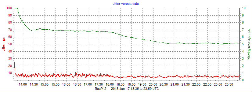 Building a Raspberry-Pi Stratum-1 NTP Server